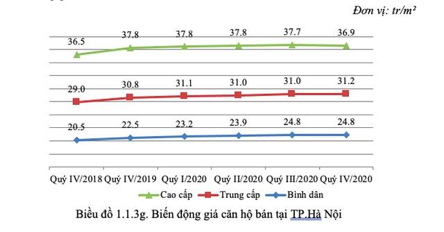 bat-dong-san-phia-dong-ha-noi-tang-gia-manh-trong-nam-2020-1.jpg