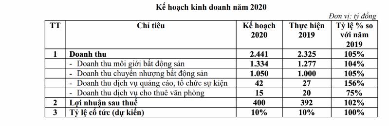 doanh-nghiep-dia-oc-nguoi-khong-doanh-thu-tu-ban-can-ho-ke-bao-lo-tram-ty-dong-1_800x260.jpg