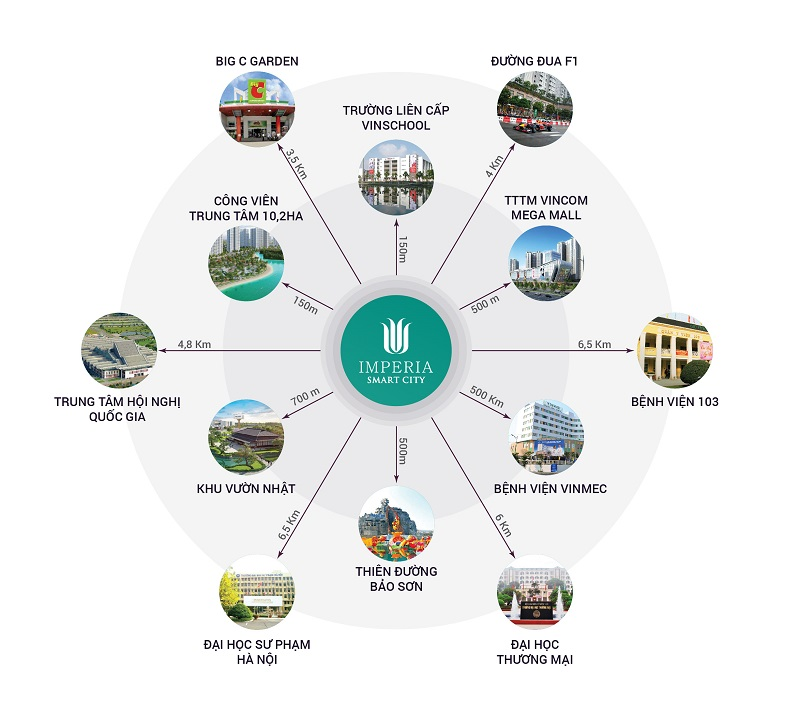 lien-ket-vung-imperia-smart-city-1.jpg