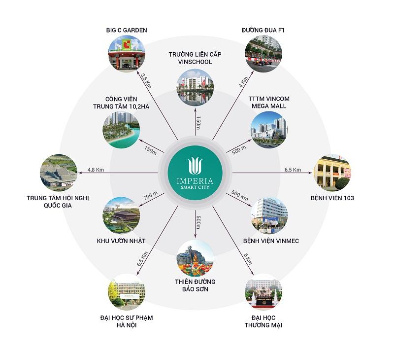 lien-ket-vung-imperia-smart-city-5.jpg