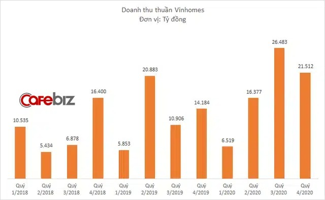 loi-nhuan-vinhomes-dat-37000-ty-dong-truoc-thue-trong-nam-20201.jpg