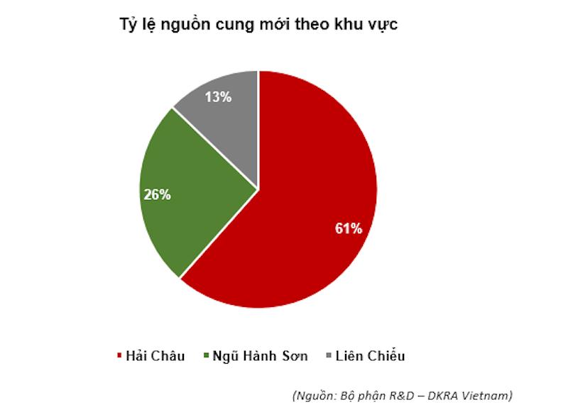 thi-truong-bat-dong-san-da-nang-roi-vao-canh-ngu-dong-do-anh-huong-cua-dich-1-1.jpg