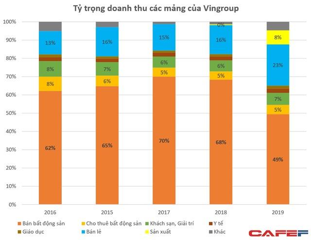 vingroup vinfast vinsmart dong gop 10000 ty bds giam 23 so voi nam 20181